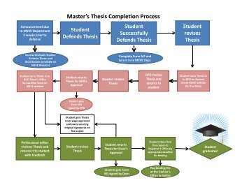 How to conduct research for a masters thesis