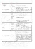 Drugs for cardiac failure(心不全治療薬) - WAKWAK - Page 3