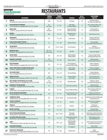 restaurants - BusinessWest