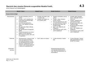 Übersicht über einzelne Elemente ausgewählter Modelle ... - SODK