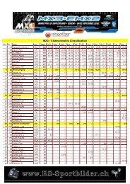 MX3 - Championship Classification - RS-Sportbilder