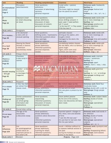 Macmillan Reading Level Chart