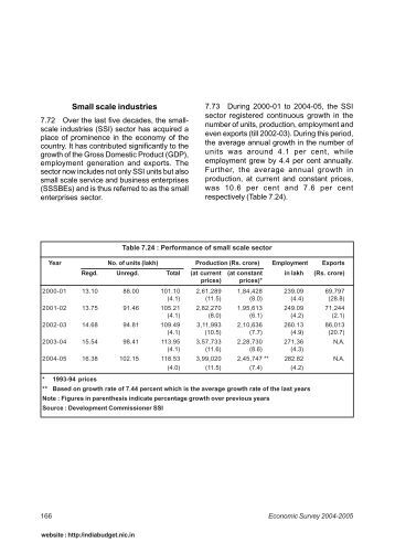 Small scale industries - Union Budget & Economic Survey