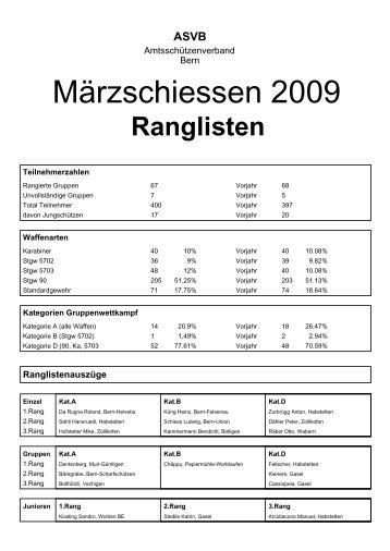 Märzschiessen Rangliste 2009.pdf - ASVB