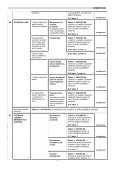 DOTČENÉ ORGÁNY STÁTNÍ SPRÁVY - Ústav územního rozvoje - Page 4