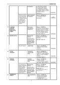 DOTČENÉ ORGÁNY STÁTNÍ SPRÁVY - Ústav územního rozvoje - Page 7