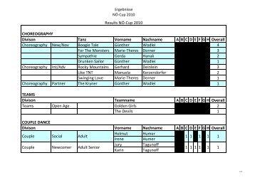 Ergebnisse NÖ - Cup 2010 - ACWDA