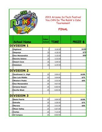 Final Results - You CAN Do the Rubik's Cube!