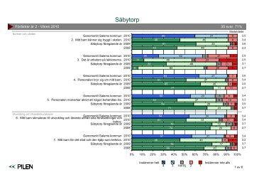 Säbytorp - Föräldrar år 2.pdf - Salems kommun