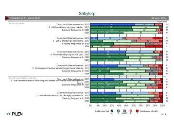 Säbytorp - Föräldrar år 5.pdf - Salems kommun