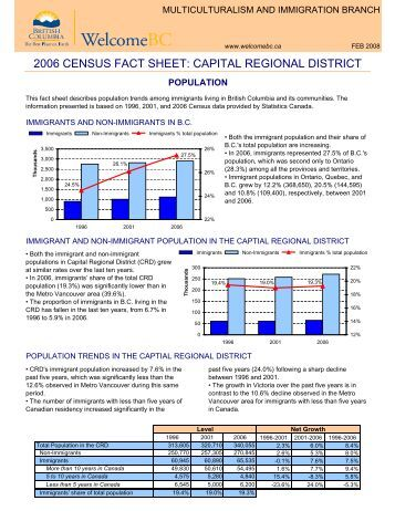 Capital Regional District - WelcomeBC