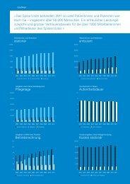 Bilanz 2011 - Spital Uster