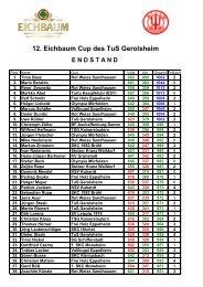 12. Eichbaum Cup des TuS Gerolsheim