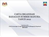CARTA ORGANISASI BAHAGIAN SUMBER MANUSIA
