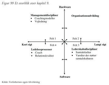 Figurer til kapitel 9 - Ledelsesspecialisering