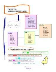 PRESENTE VERBOS IRREGULARES Cambios ... - TodoEle.net