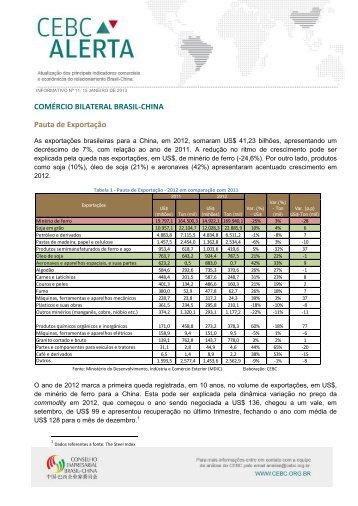 COMÉRCIO BILATERAL BRASIL-CHINA Pauta de Exportação