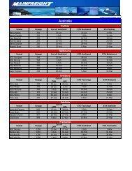Mainfreight International LCL Sailing schedule (3)