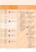 Systemy ochrony przeciwprzepiÄ™ciowej - Systemowe ... - Elika - Page 5