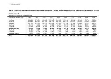 II-A-16. Evolution du nombre de familles attributaires selon le ...