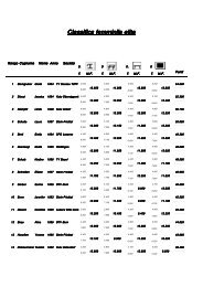 Classifica femminile elite - Aargauer Turnverband