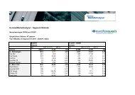 EurotaxMarketAnalyser - Segment-Statistik - Automotive