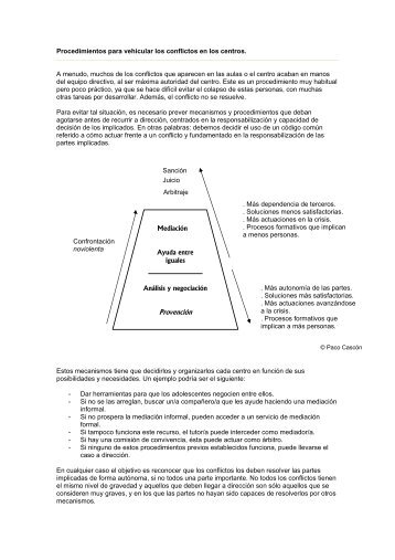 resolver los conflictos - Escola de Cultura de Pau