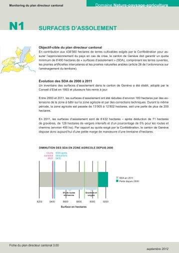 SURFACES D'ASSOLEMENT - Etat de Genève