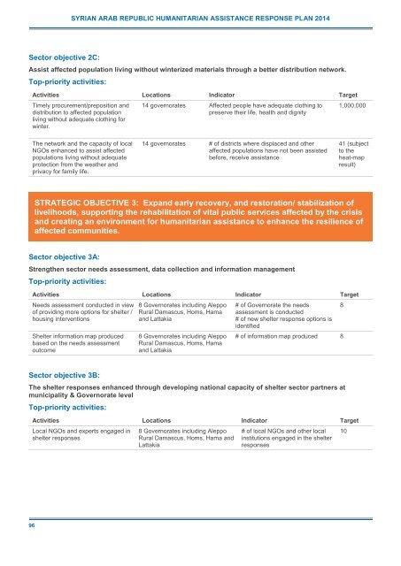 2014 Syrian Arab Republic Humanitarian Assistance Response Plan (SHARP)