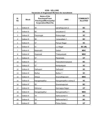 Vacancies of Anganwadi Workers