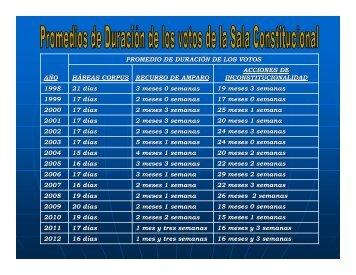 promedios de duración de los votos - Poder Judicial