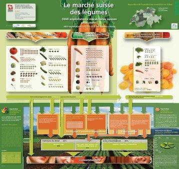 Le marché suisse des légumes