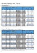 Frequenzumrichter H-Max - Moeller - Seite 6