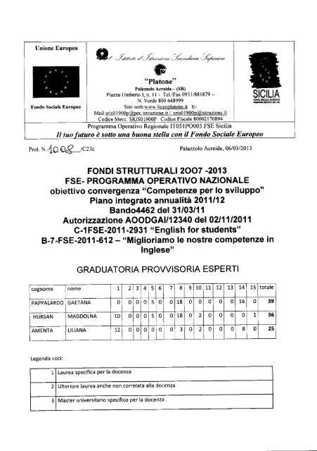 GRADUATORIA DEFINITIVA ESPERTI BANDI: C ... - Liceo Platone
