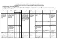 Download Click - มหาวิทยาลัยนราธิวาสราชนครินทร์