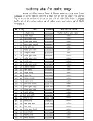 List of Ineligible Candidates for Medical Officer (Health & FW)