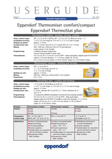 Thermomixer Eppendorf User guide