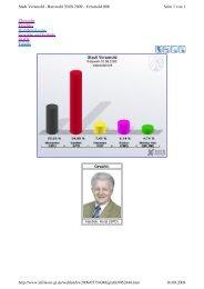 Wahlergebnis Ratswahl 2009 Wahlbezirk 08 Horst Hardiek