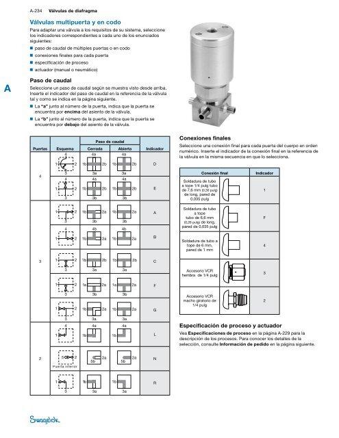 Válvulas de Diafragma Sin Muelles para Alto Rendimiento - Swagelok