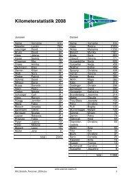 KM-Statistik 2008
