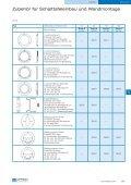 Mehrpreise* für Rohrfeder- Standardmanometer ... - anmetec - Seite 2