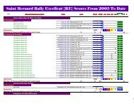 Qualifying scores & trials in Excellent Rally - 2005 (first year) to date