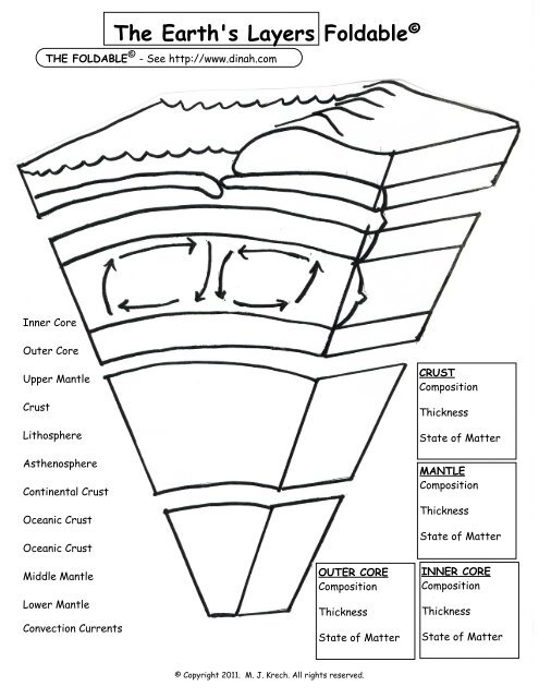 The Earth S Layers Foldable