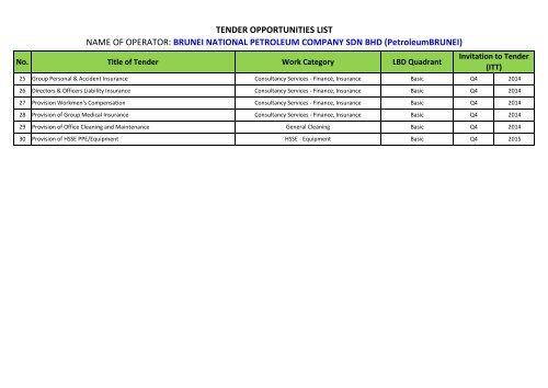 Brunei Companies List