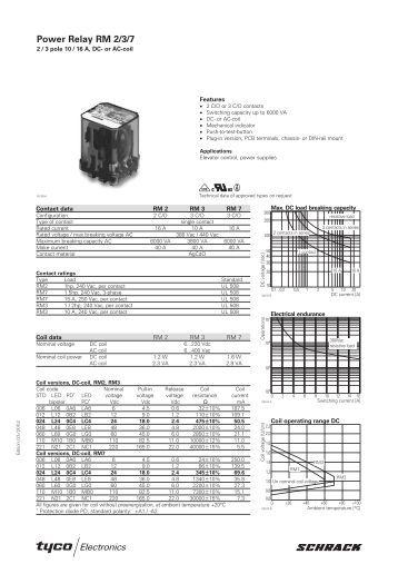 Power Relay RM 2/3/7