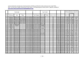 1 / 43 Note: This data sheet compiles individual ... - JAPAN PORTAL