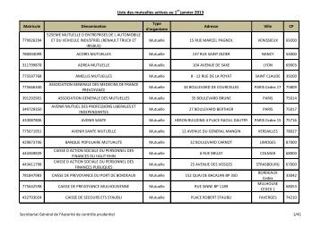 Liste des mutuelles actives au 1er janvier 2013 - Autorité de contrôle ...