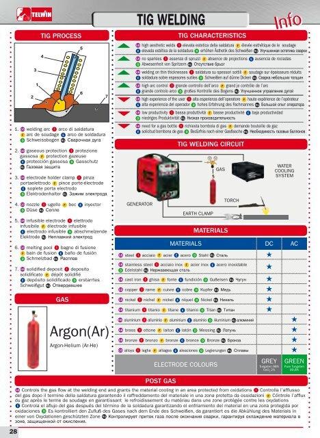 telwin welder manuals