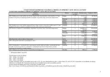 Uvoz/izvoz vojaškega orožja in opreme v letu 2012 - Ministrstvo za ...