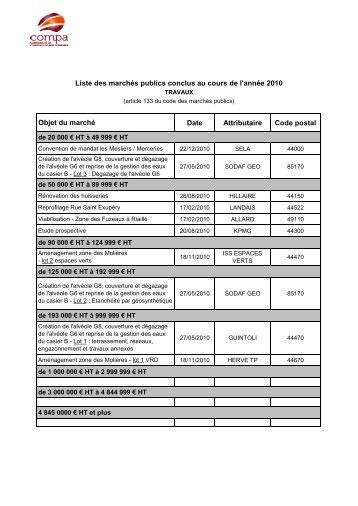 Date Attributaire Code postal Liste des marchés publics conclus au ...